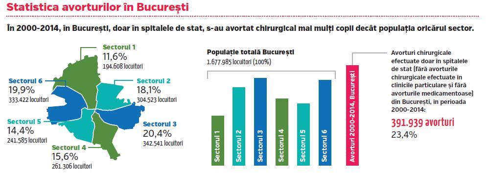 c3 - statistici-avorturi-in-bucuresti